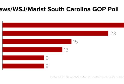 South Carolina's Surprise!