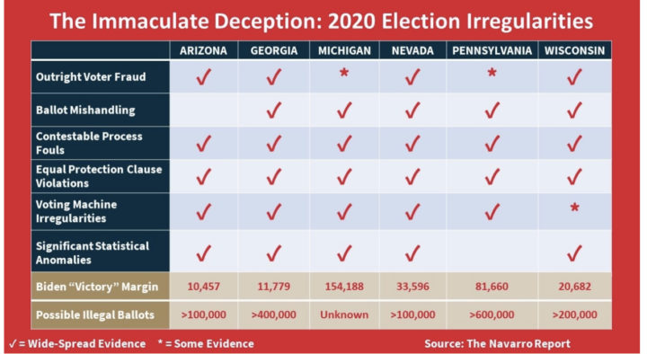 The Navarro Report: The Immaculate Deception
