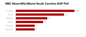South Carolina's Surprise!